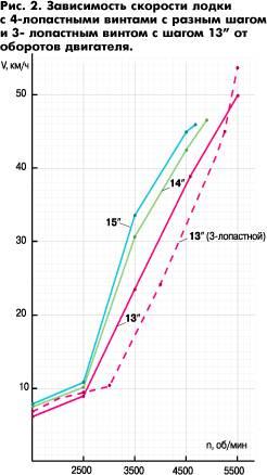 Зависимость скорости лодки с винтами от оборотов двигателя