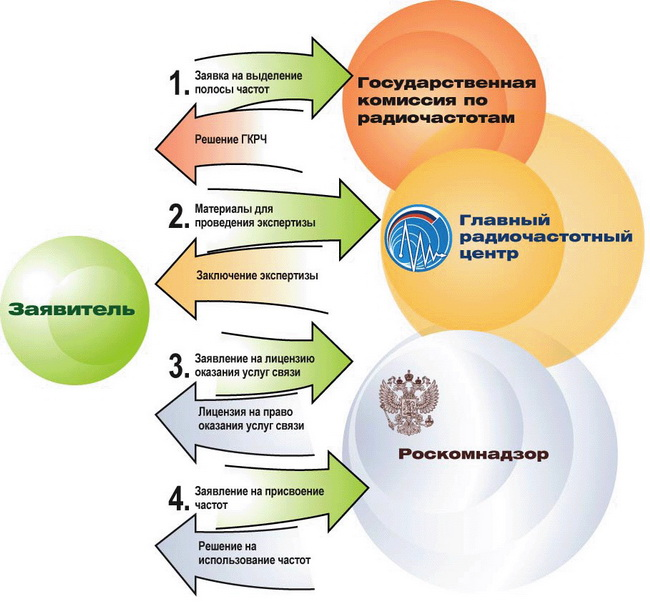 Регистрационные процедуры для российских радиолюбителей